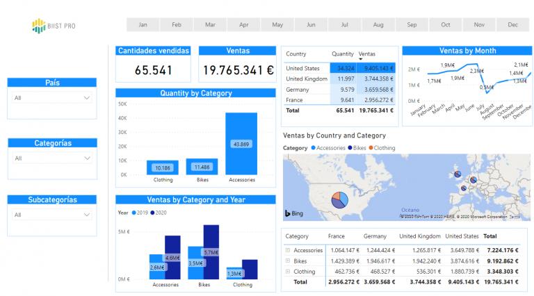 Ejemplo de un informe cuadro de mando en Power BI Desktop