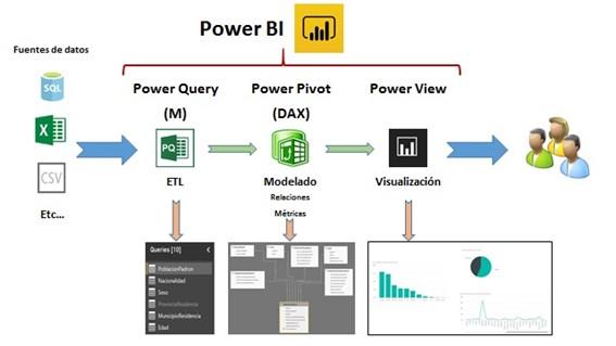 power bi y los complementos de excel para hacer bi esquema workflow