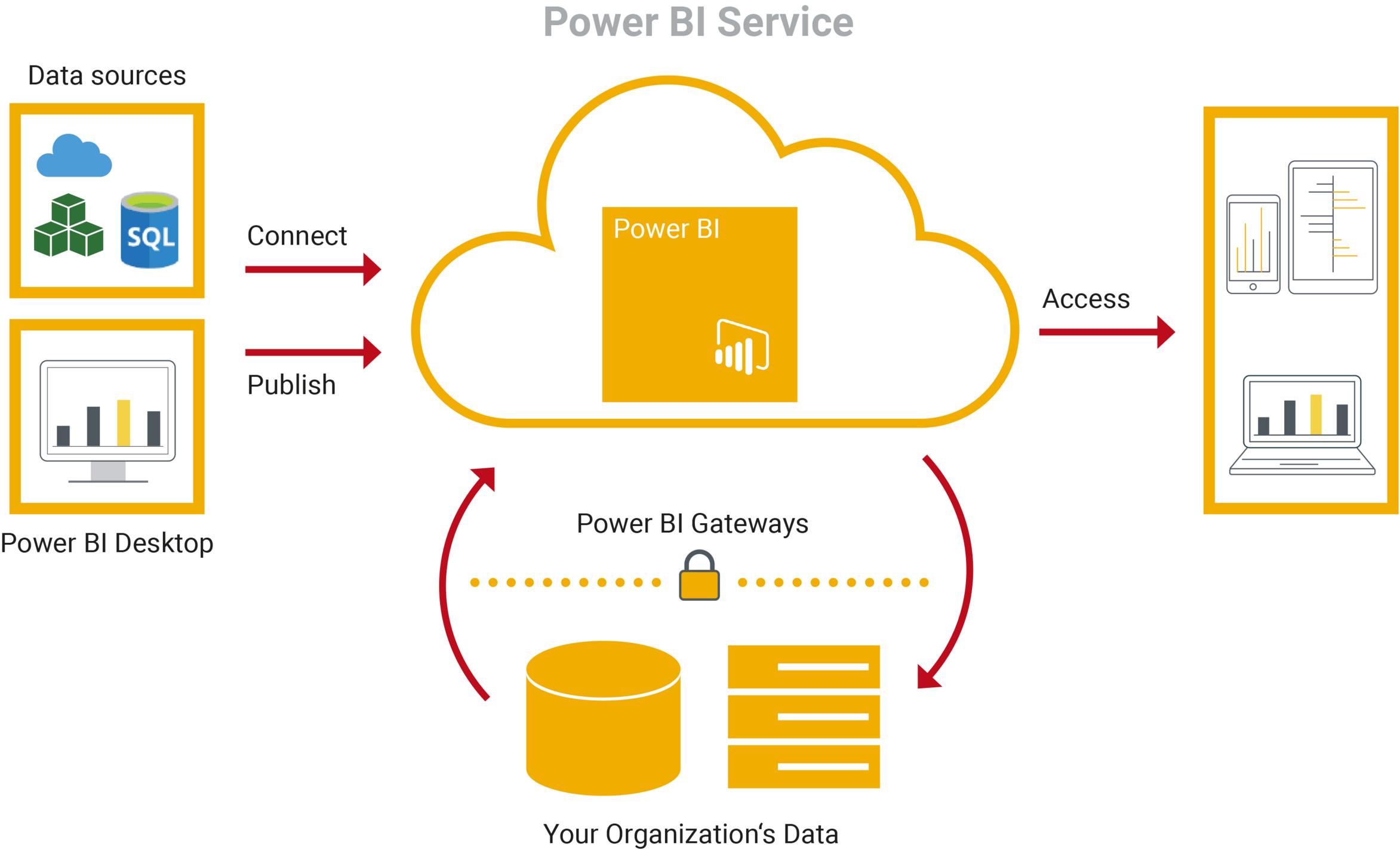 Arquitectura de servicios de Power BI