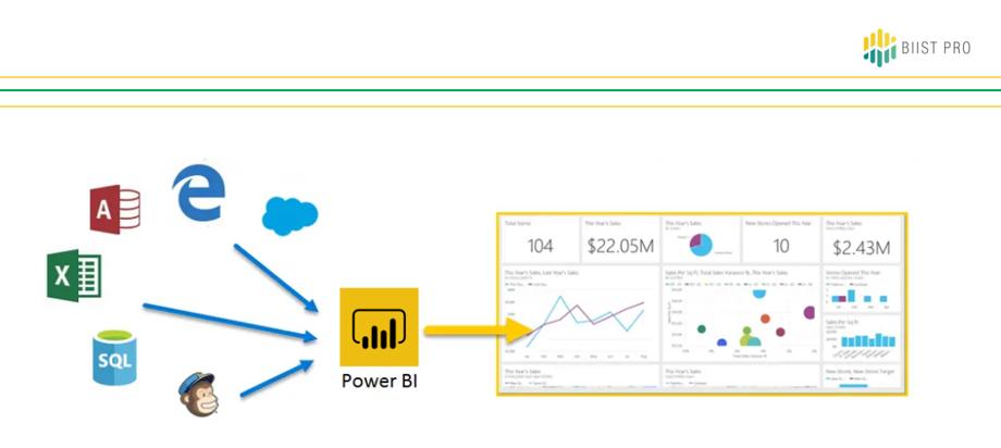 Power BI se conecta a múltiples fuentes de datos para proporcionar informes